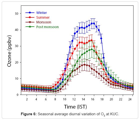 earth-science-climatic-change-Seasonal-average
