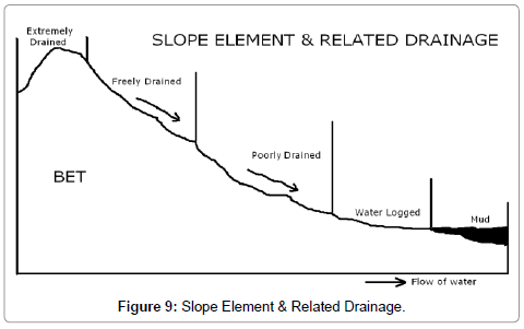 earth-science-climatic-change-Slope-Element
