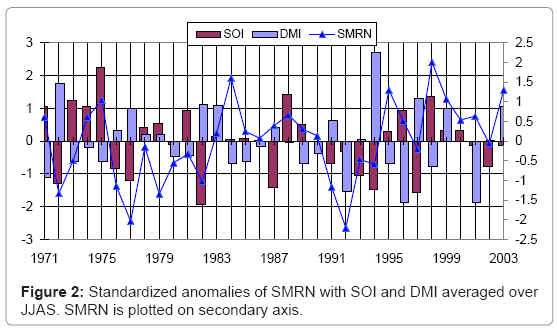 earth-science-climatic-change-Standardized-anomalies
