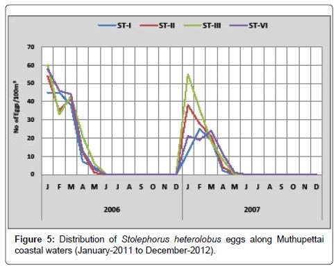 earth-science-climatic-change-Stolephorus-heterolobus