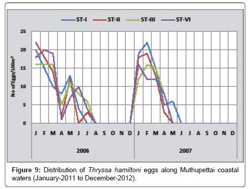 earth-science-climatic-change-Thryssa-hamiltoni-5-166-g009