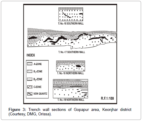 earth-science-climatic-change-Trench-wall