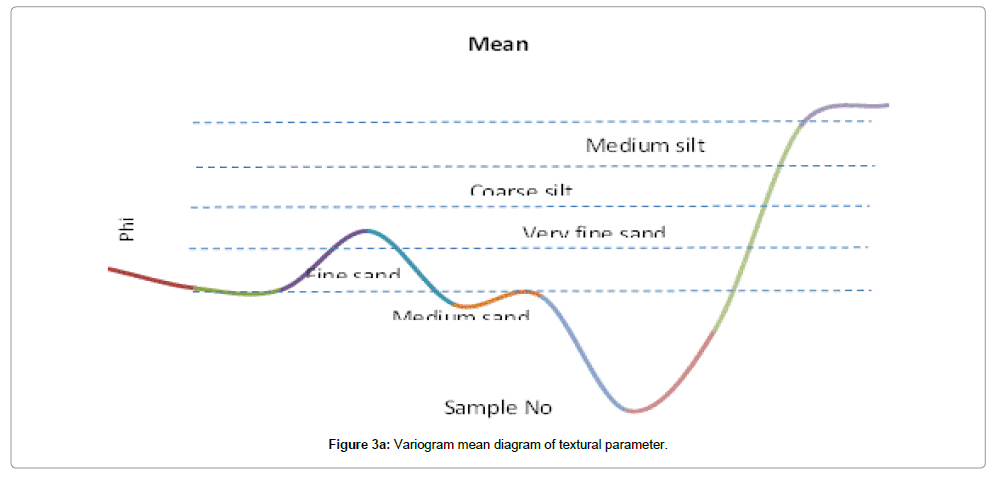 earth-science-climatic-change-Variogram-mean