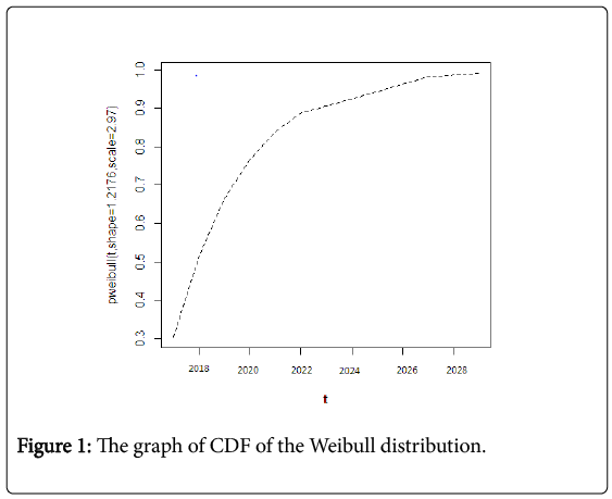 earth-science-climatic-change-Weibull-distribution
