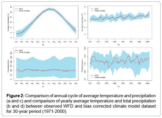 Regional study of future temperature and precipitation changes using earth science climatic change annual cycle publicscrutiny Gallery