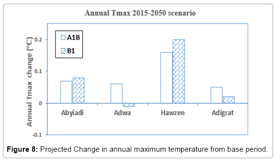 earth-science-climatic-change-annual-maximum