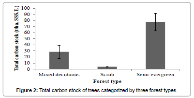 earth-science-climatic-change-carbon-stock