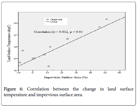 earth-science-climatic-change-correlation