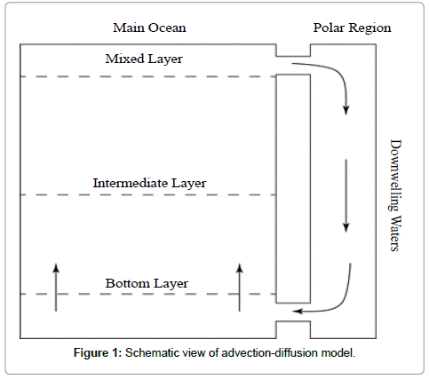 earth-science-climatic-change-diffusion-model