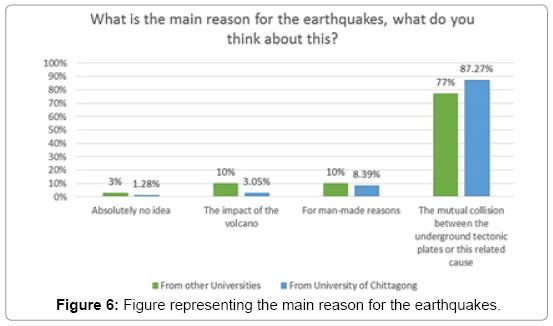 earth-science-climatic-change-main-reason-earthquakes