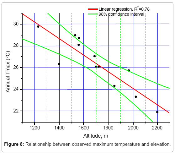 earth-science-climatic-change-maximum-temperature