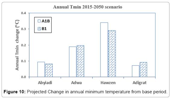 earth-science-climatic-change-minimum-temperature
