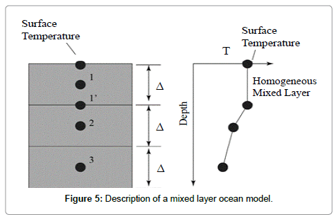 earth-science-climatic-change-mixed-layer
