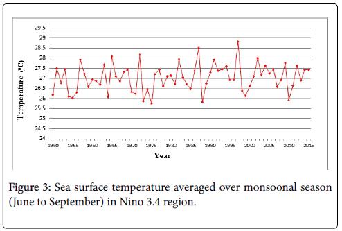 earth-science-climatic-change-monsoonal-season