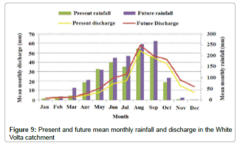 earth-science-climatic-change-monthly-rainfall
