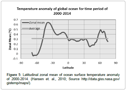 earth-science-climatic-change-ocean-surface