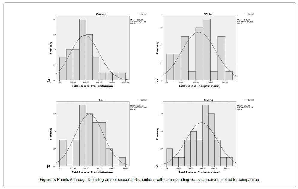 earth-science-climatic-change-seasonal-distributions