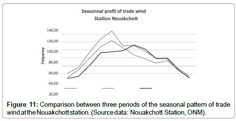 earth-science-climatic-change-seasonal-pattern