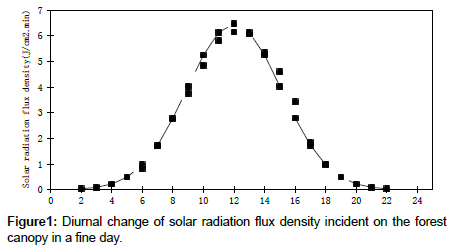 earth-science-climatic-change-solar-radiation-flux
