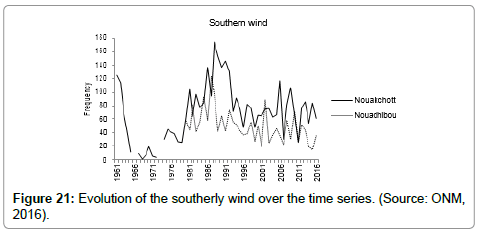 earth-science-climatic-change-southerly-wind
