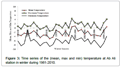 earth-science-climatic-change-temperature