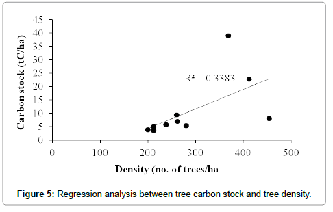 earth-science-climatic-change-tree-density