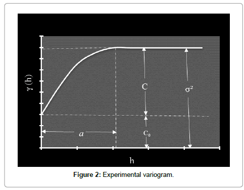 earth-science-climatic-change-variogram