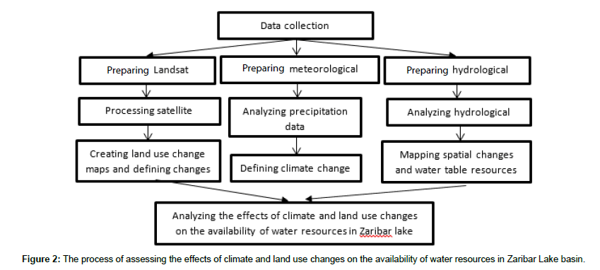 earth-science-climatic-change-water-resources