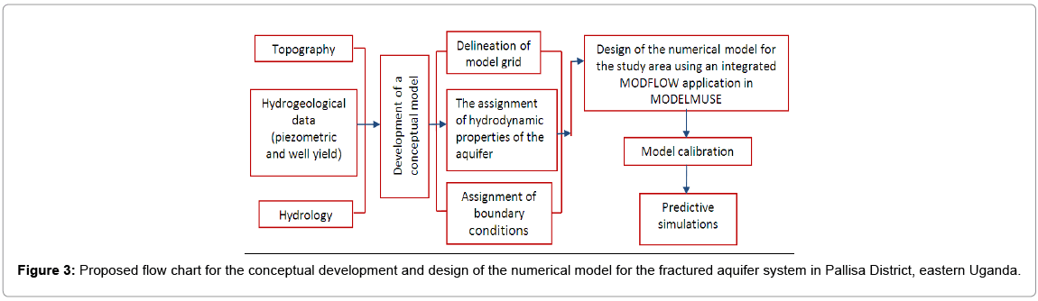 earth-science-climatic-conceptual-development