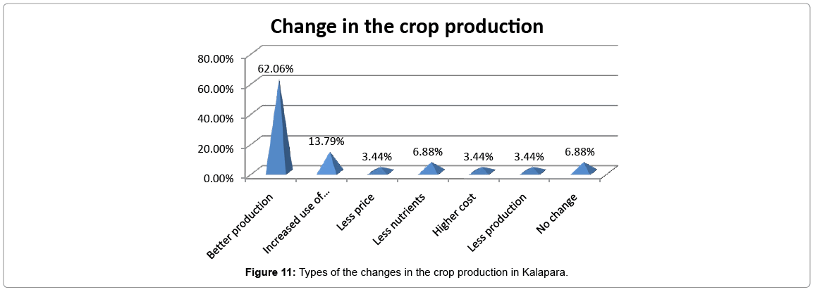 earth-science-climatic-crop-production