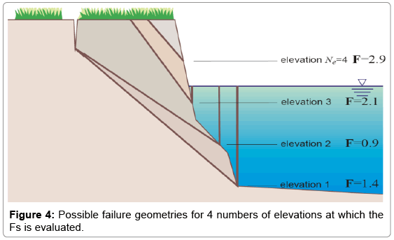 earth-science-climatic-failure-geometries
