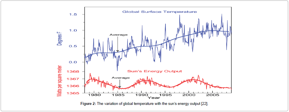 earth-science-climatic-global-temperature