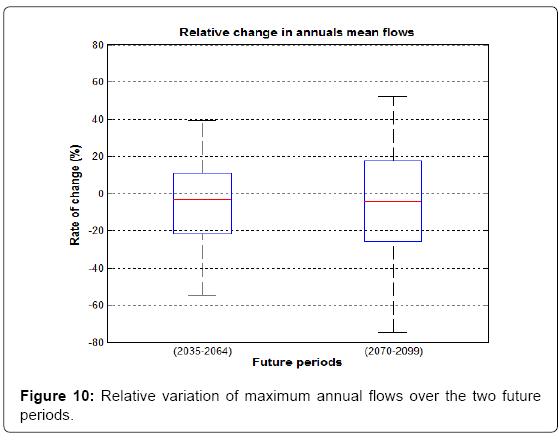 earth-science-climatic-maximum-annual