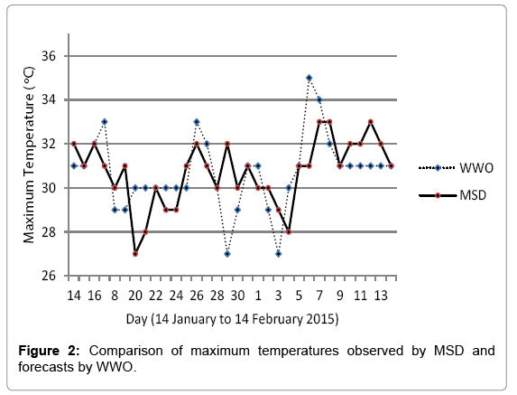earth-science-climatic-maximum-temperatures