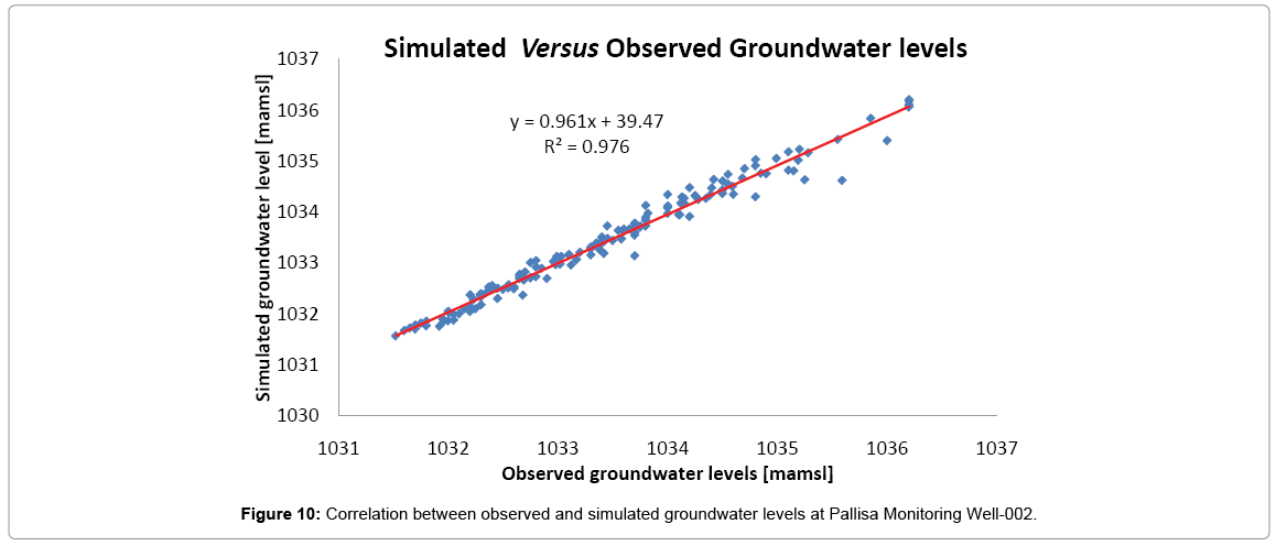 earth-science-climatic-simulated-groundwater