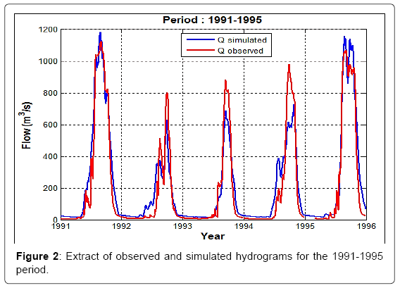 earth-science-climatic-simulated-hydrograms