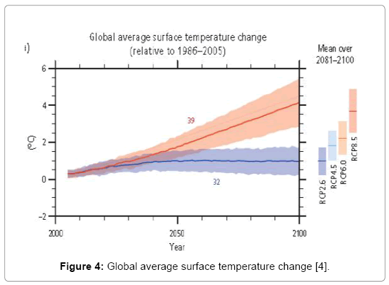 earth-science-climatic-surface-temperature