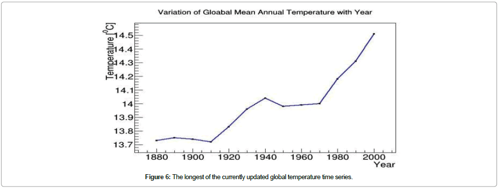 earth-science-climatic-time-series