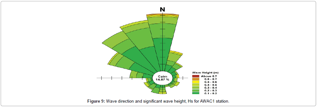 earth-science-climatic-wave-height