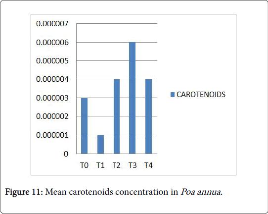 ecology-toxicology-Mean-carotenoids