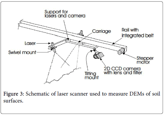 ecology-toxicology-laser-scanner