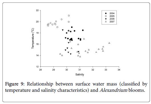 ecology-toxicology-salinity-characteristics