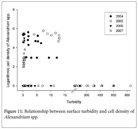 ecology-toxicology-turbidity