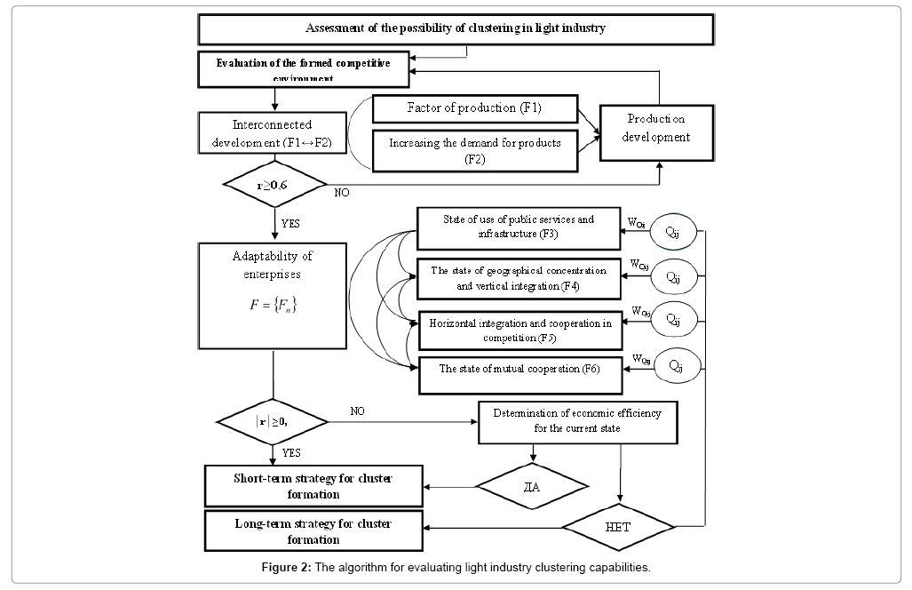 economics-and-management-sciences-clustering