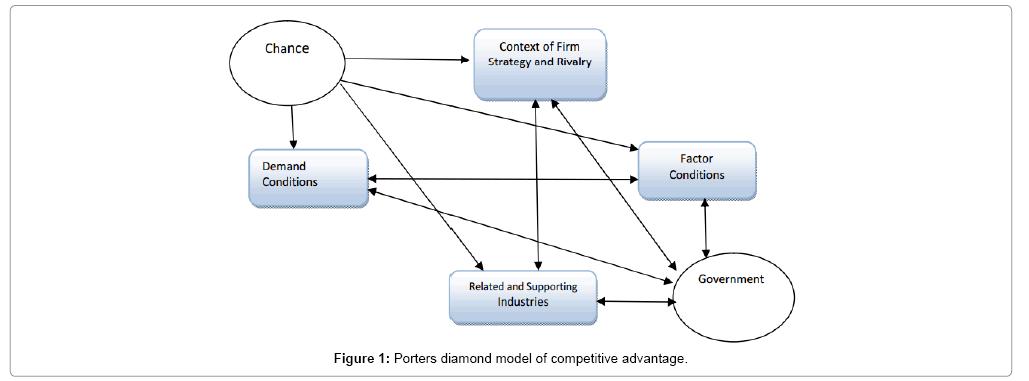economics-and-management-sciences-competitive