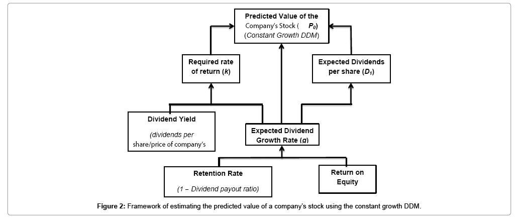 The Reliability of Constant Growth Dividend Discount Model