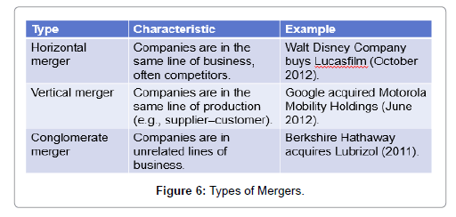 Mergers and Acquisitions: A Complete and Updated Overview
