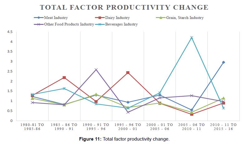 economics-management-sciences-factor-productivity-change