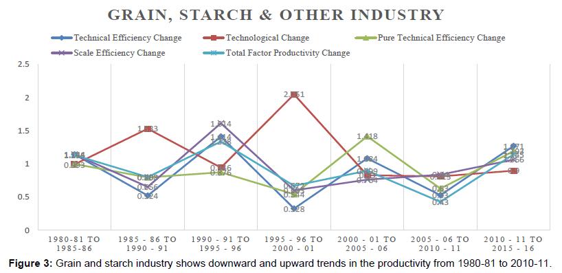 economics-management-sciences-grain-starch-industry