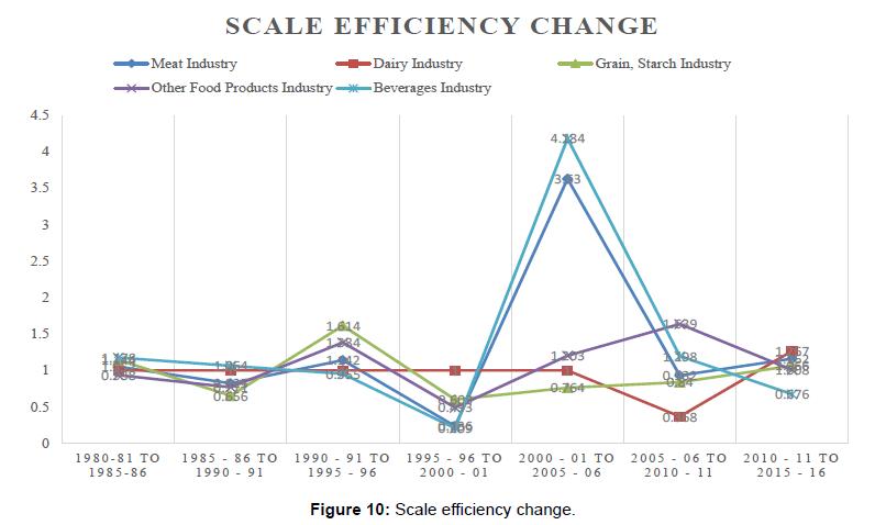 economics-management-sciences-scale-efficiency-change